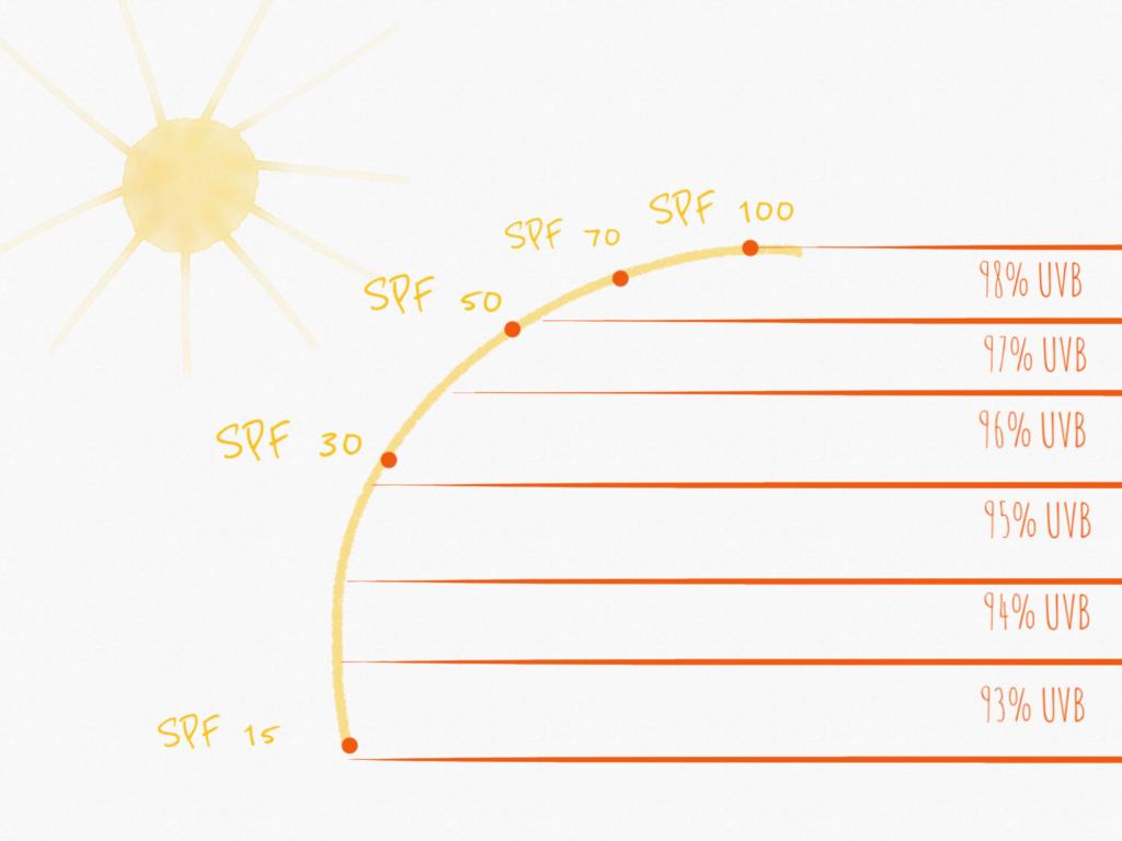 SPF защита от UVB лучей